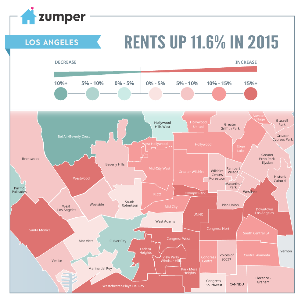 La Rent Prices Increased 11 6 In 2015 Rent Celebrity Real Estate Rent Prices
