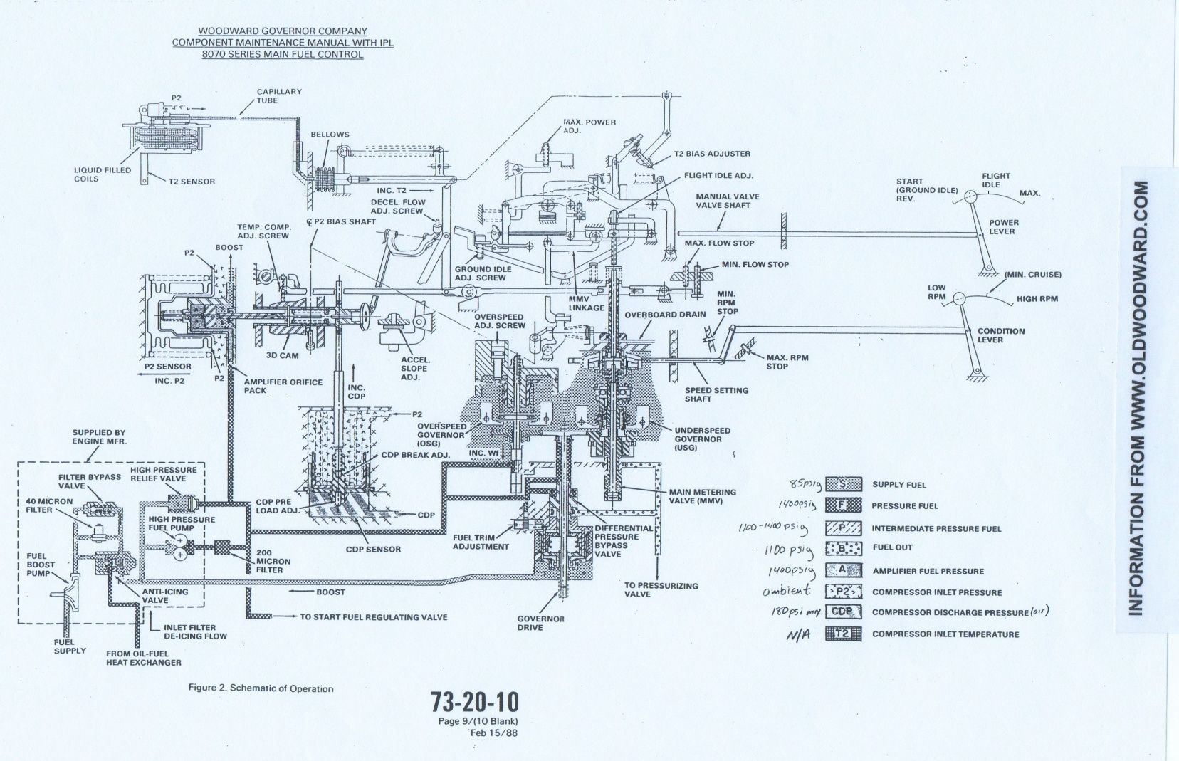 A Woodward Governor Company schematic drawing of a jet