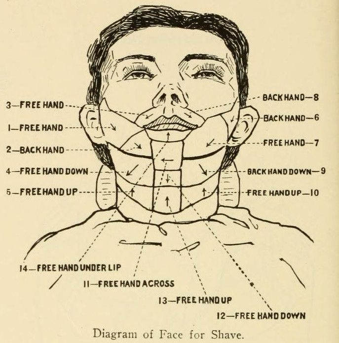 Steps to a perfect straight razor shave | Stuff | Pinterest ...