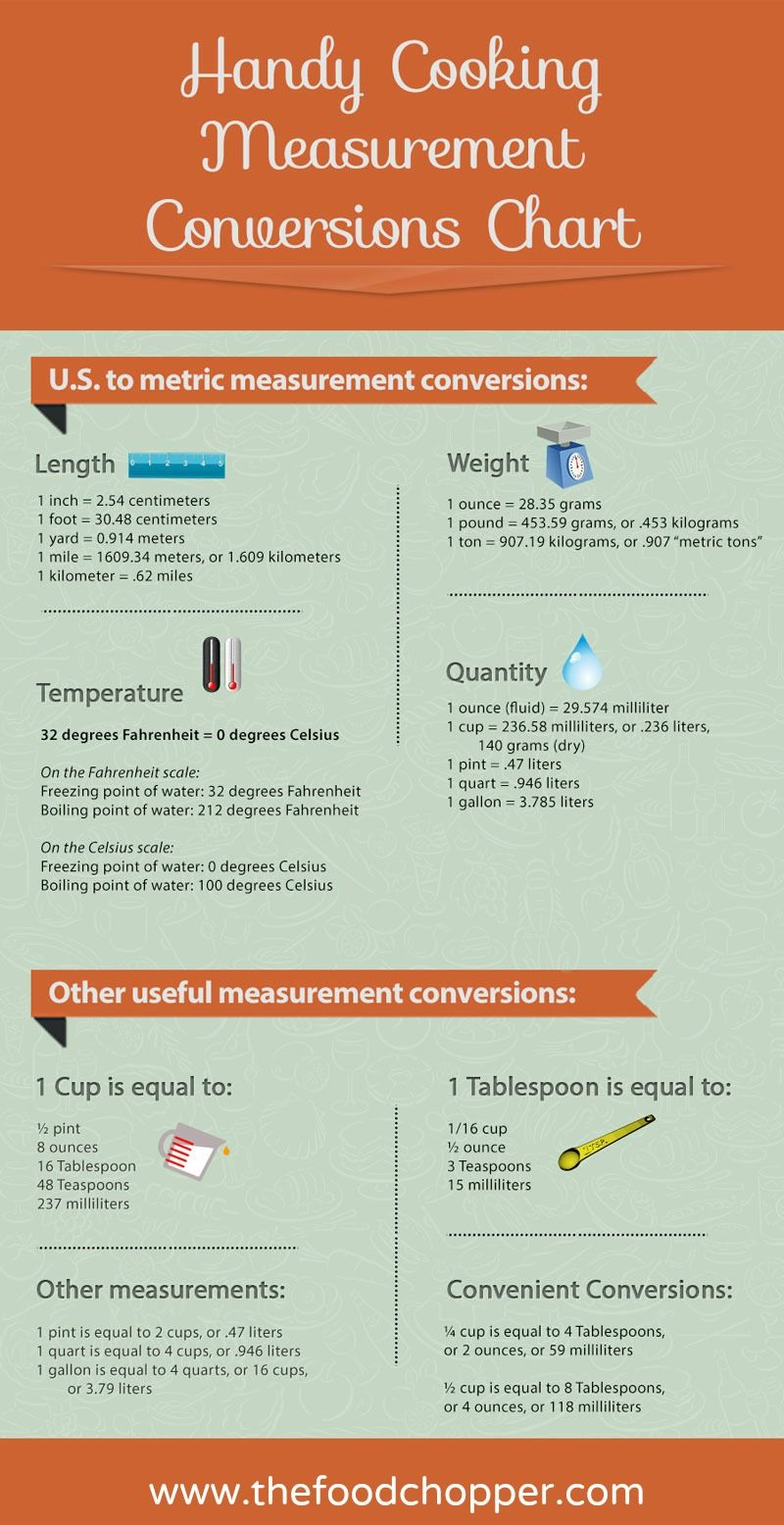 Liters To Pounds Calculator : liters, pounds, calculator, Super, Handy, Cooking, Measurement, Conversions, Chart., Includes, Metric…, Conversions,, Conversion, Chart,