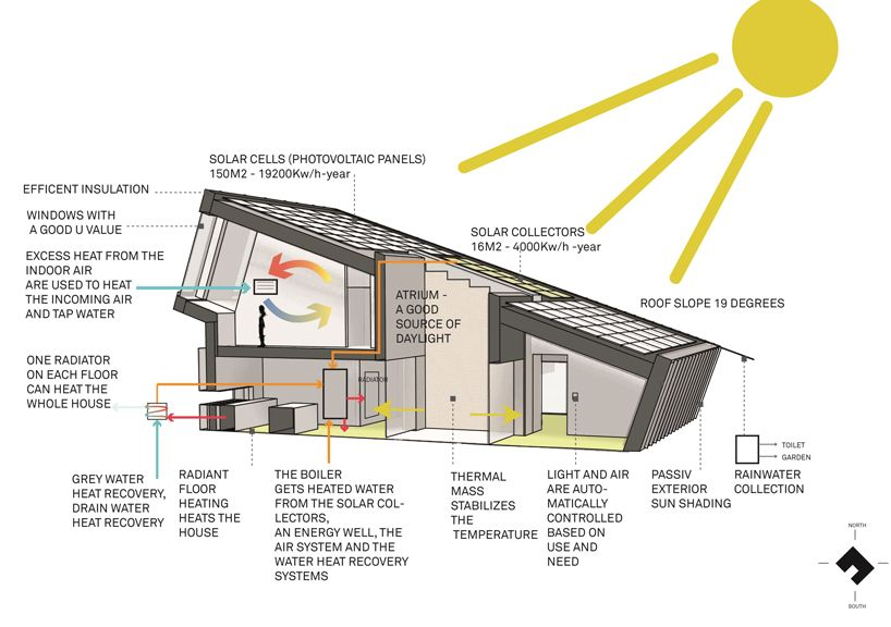 The Term Nearly Zero Energy Consumption Building Refers To A Building With Very High Energ Energy Efficient Homes Renewable Energy Projects Zero Energy House