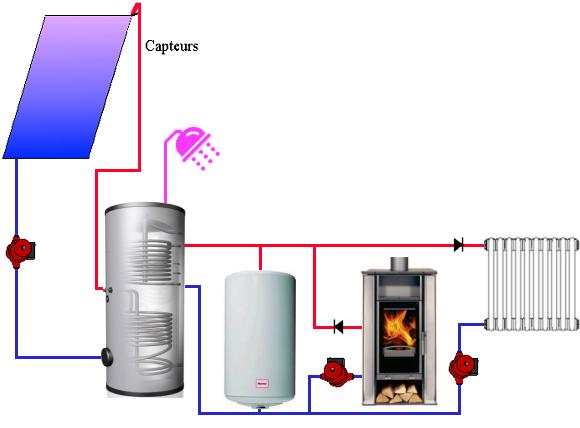 les poêles bouilleurs : chauffer l'eau et juste ce qu'il faut dans