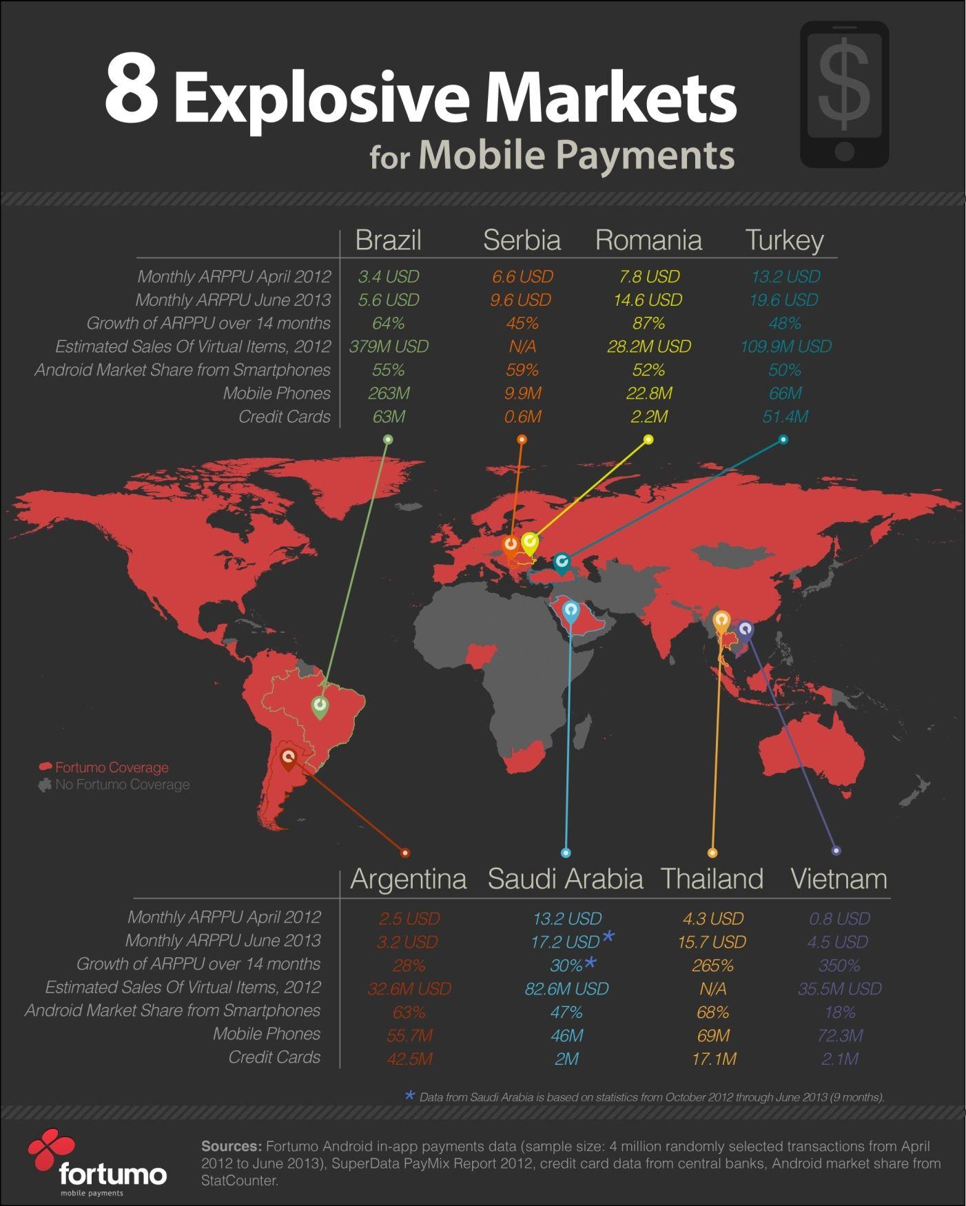 top social apps in saudi arabia