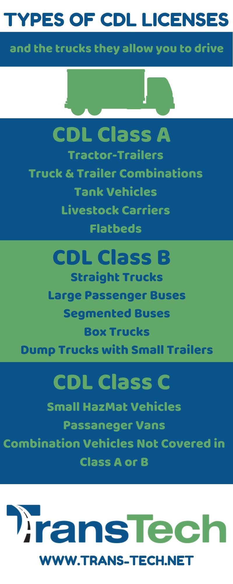 A Commercial Driver's License (CDL) is required to drive