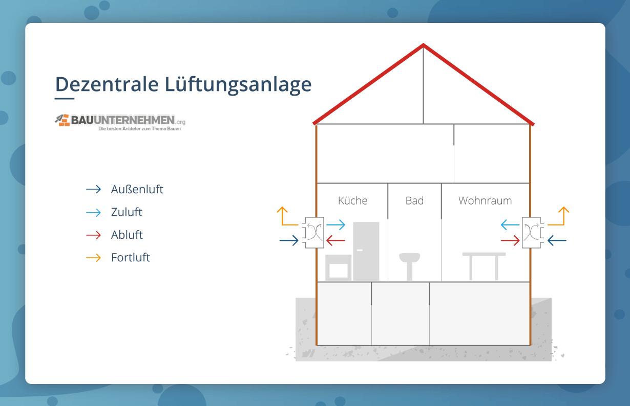 Luftungsanlagen Arten Vorteile Nachteile Bauunternehmen Org Luftung Luftungsanlagen