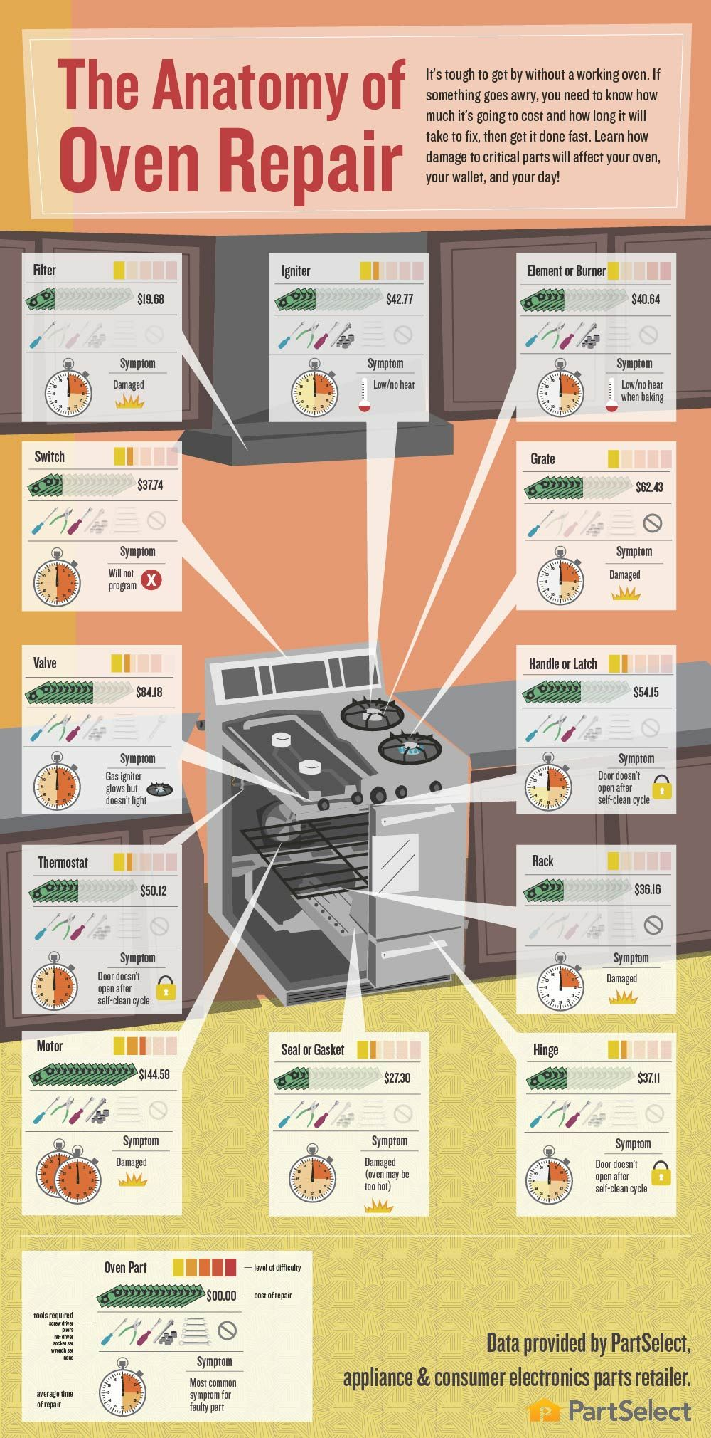 The Anatomy Of Oven Repair By Www Partselect Com Learn