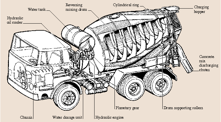 Parts Of A Cement Mixer : Parts of a concrete mixer truck designed to transport