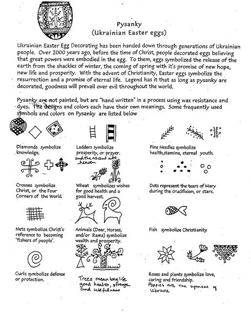 Pysanky Symbols Chart Front Pysanky And Carved Eggs Pinterest