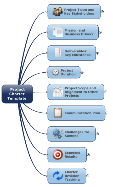 Use This Mind Map For Project Management  Project Management