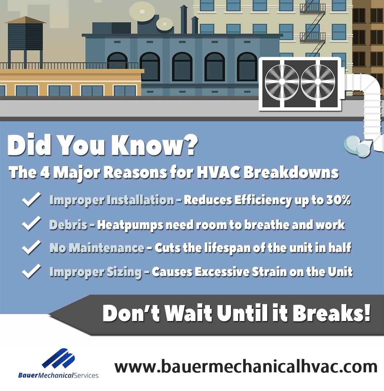 4 Major Reasons For Hvac Breakdowns Hvac Company Heating Services Hvac