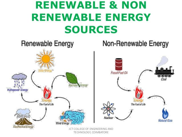 Renewable And Non Renewable Energy Recources Thinglink