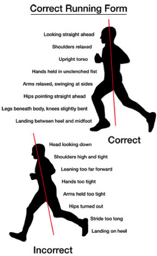 Learning and practicing proper run form and developing run economy ...