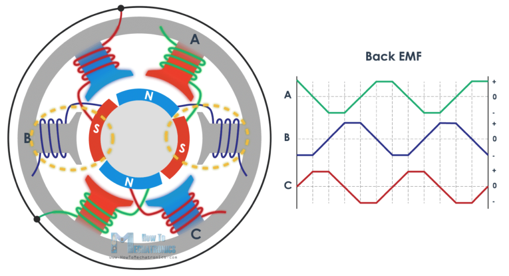 How Brushless Motor And Esc Work Howtomechatronics Motor Mechatronics Arduino