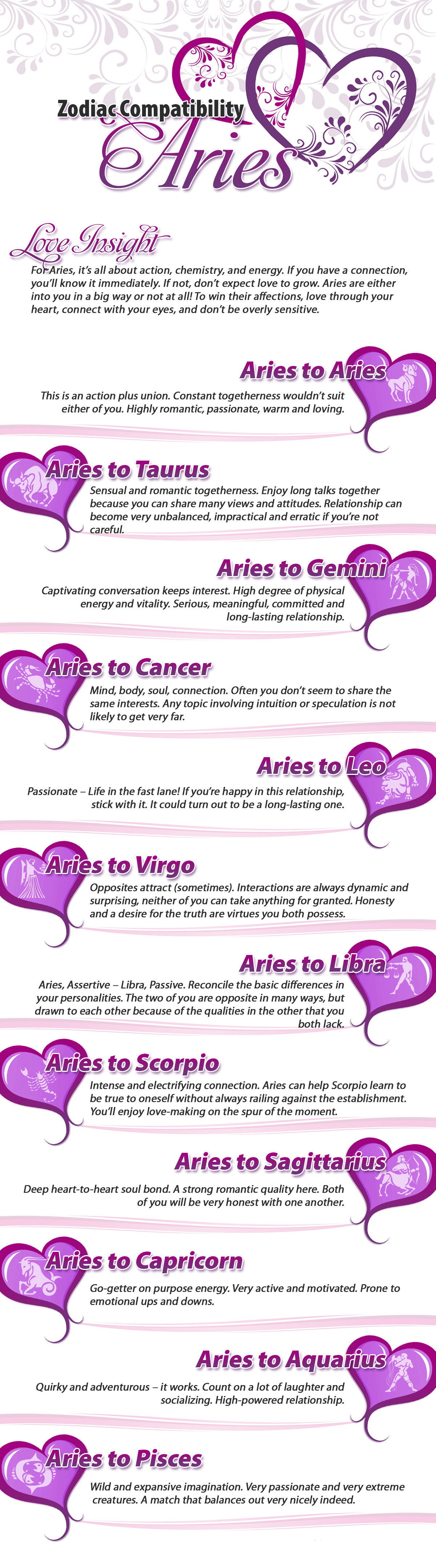 astrology ariess compatible