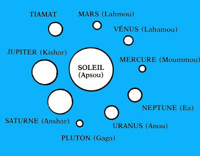 Apsu and Tiamat's children - the planets of the solar system
