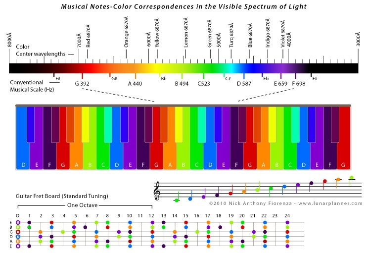 Musical Notes And Their Corresponding Color In The Visual Spectrum Range We Only See 1 Of The Universe Around Us Wi Music Coloring Musicals Visible Spectrum
