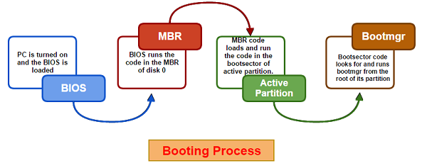 Booting Process #Booting Process | information systems in 2019