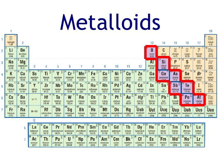 Superior Image Result For Metalloids