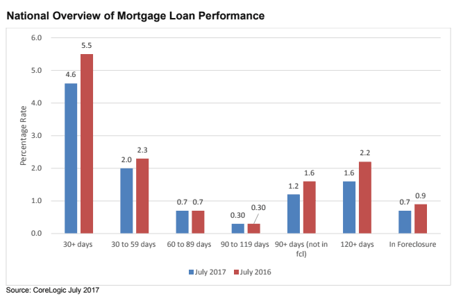 Corelogic Says Delinquency Transition Rates Continue To Improve Mortgage Mortgage Loans Rate