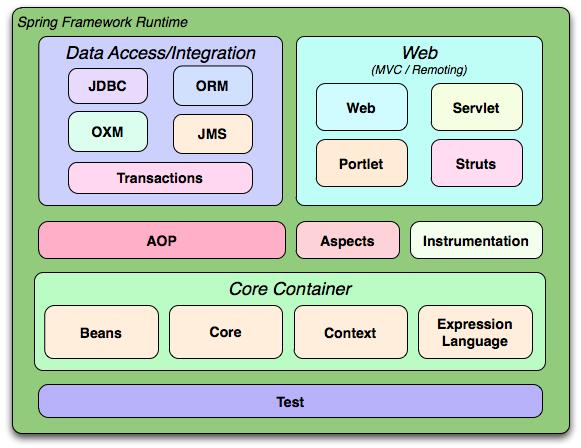 Spring framework, Spring tutorial, Java