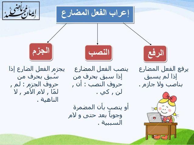 Https Image Slidesharecdn Com Random 141213140635 Conversion Gate02 95 36 638 Jpg Cb 1418480159 Arabic Lessons Learning Arabic Arabic Verbs