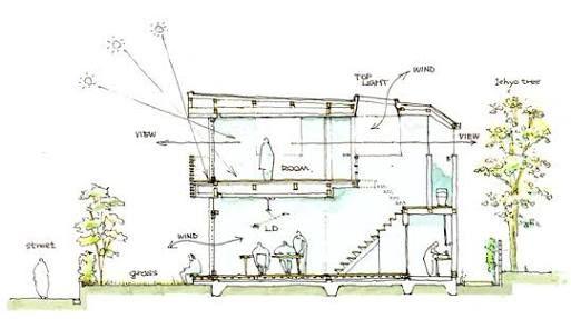 家断面図 スケッチ の画像検索結果 ランドスケープデザイン 家
