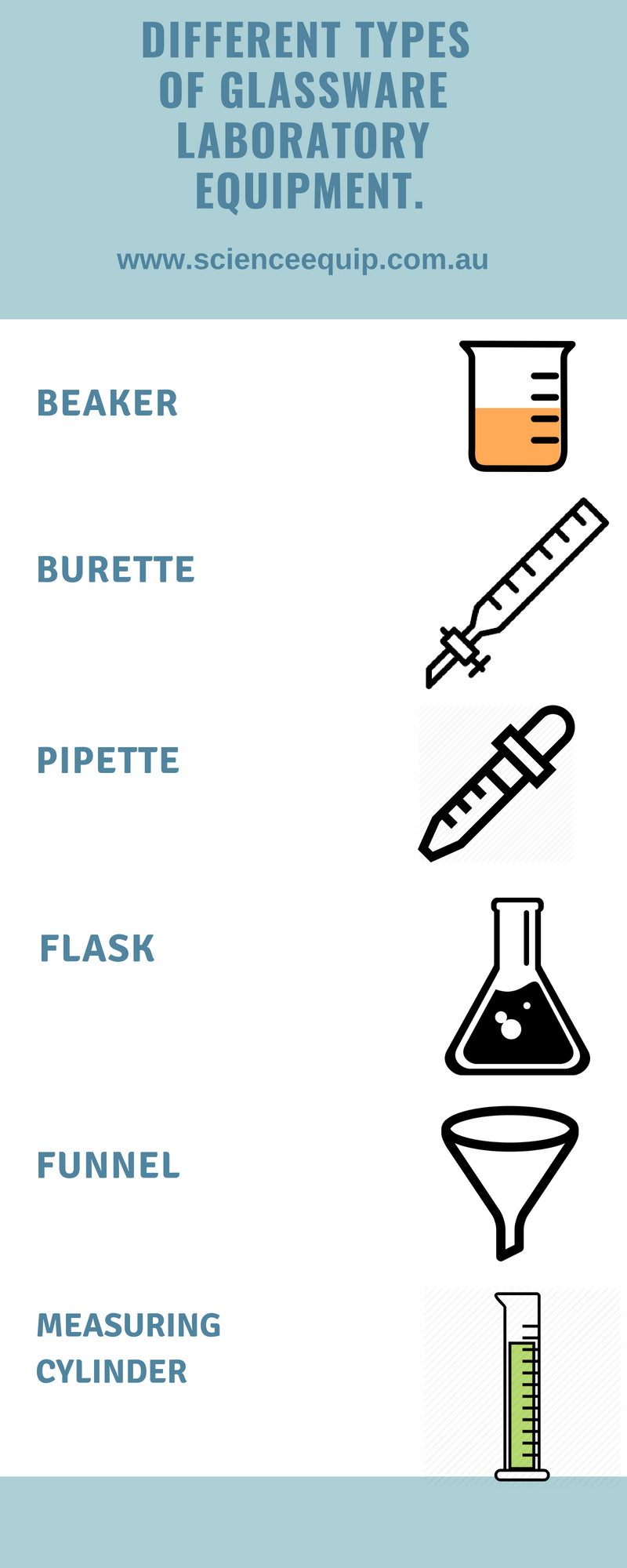 Here Is A List Of Different Glassware Lab Equipments That Are Used In Labs All Over The World Glassware Science Equipment Types Of Glassware