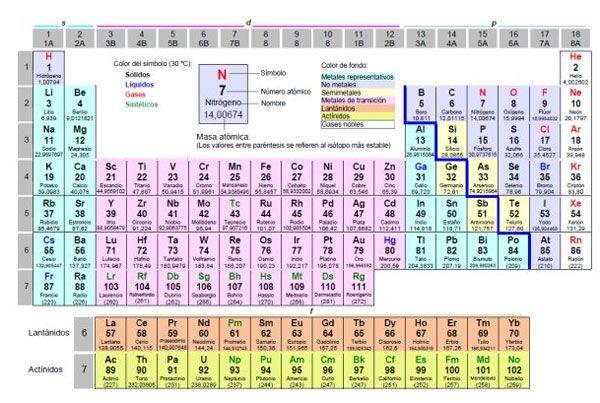 Importancia de los elementos qumicos para los seres vivos importancia de los elementos qumicos para los seres vivos urtaz Image collections