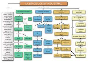 4º De Eso Industrial Revolution Conceptual History