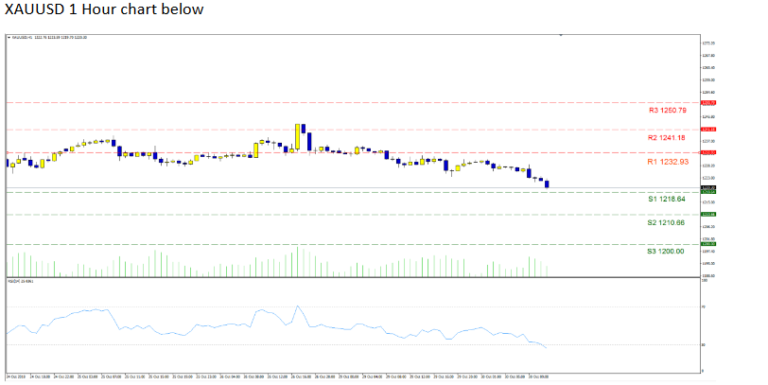 Are Gold Bulls Losing Steam Profit Forex Signals Blog Forex Signals Forex Profit