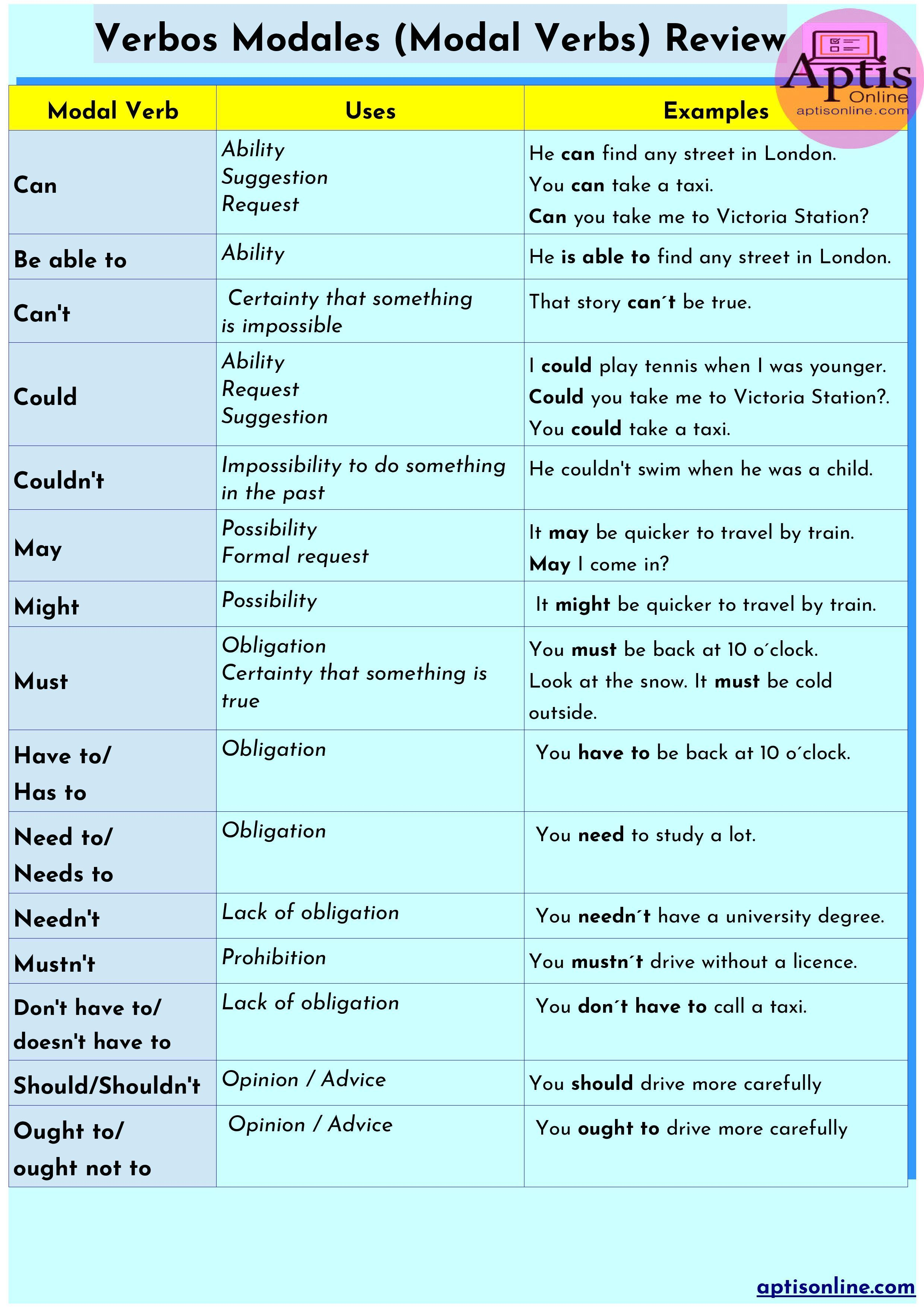 English Model Verbs Model Verbs In English English Verbs English Grammar Learn English [ 3508 x 2479 Pixel ]