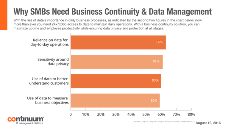 Why SMBs Need Business Continuity & Data Management [CHART