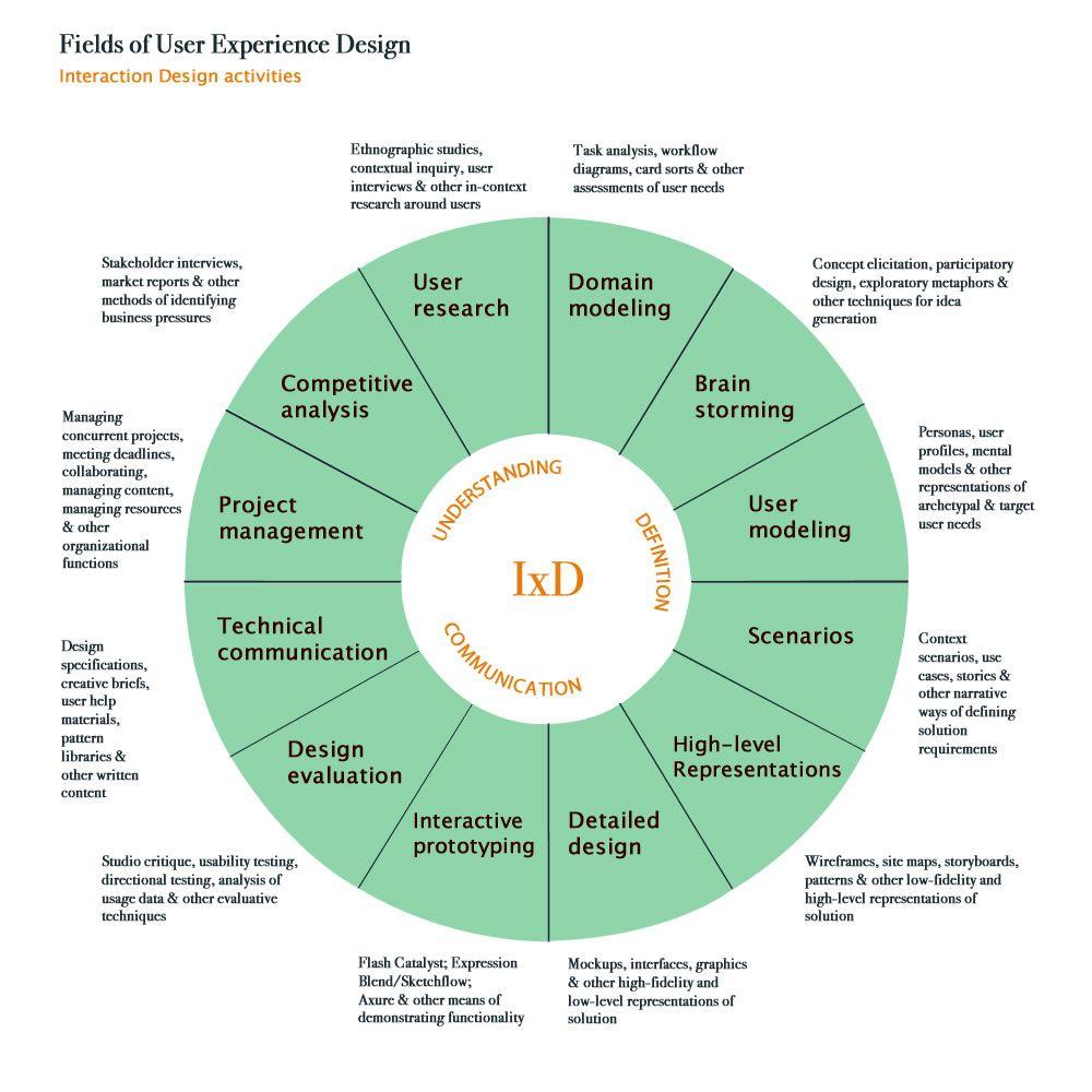 Fields Of Ux Design Interactive Design Design Thinking User Experience Design