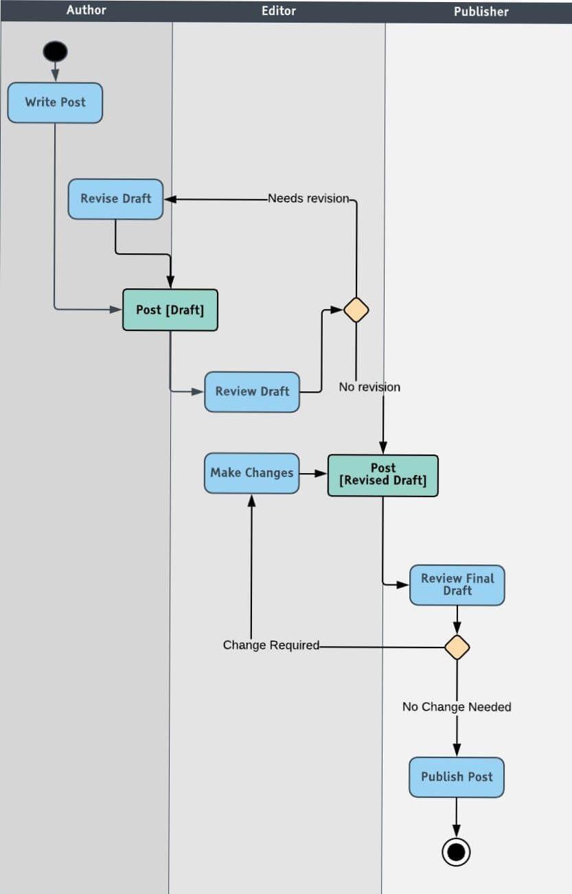 20 Clever Functional Block Diagram Software References Bookingritzcarlton Info Activity Diagram Diagramming Sentences Sequence Diagram