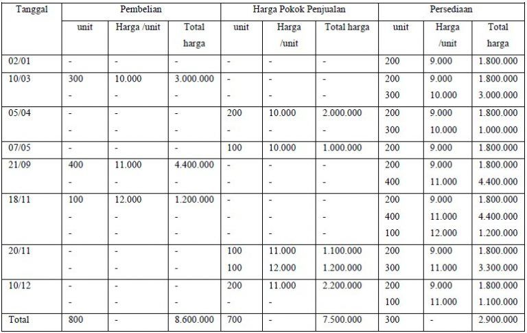 Metode Fifo Lifo Average 2 Akuntansi Harga Pokok Penjualan Tanggal