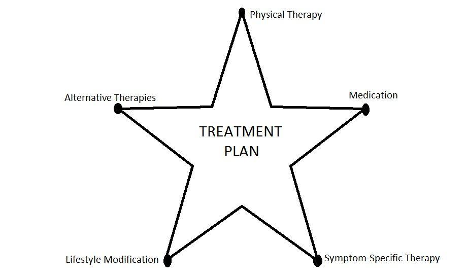 Hypermobility Hope: Treatment | HMS | Pinterest
