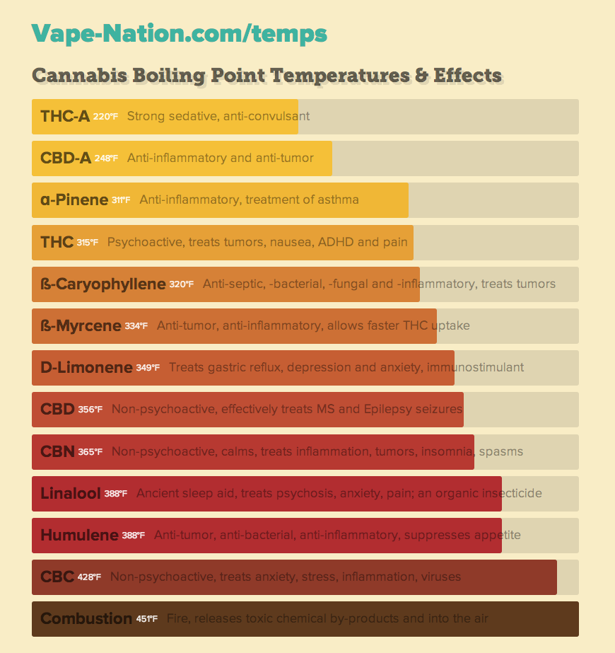 Vaporizer temperature chart  help find the best for your medical marijuana based on effects body needs more info at vape nation also rh pinterest