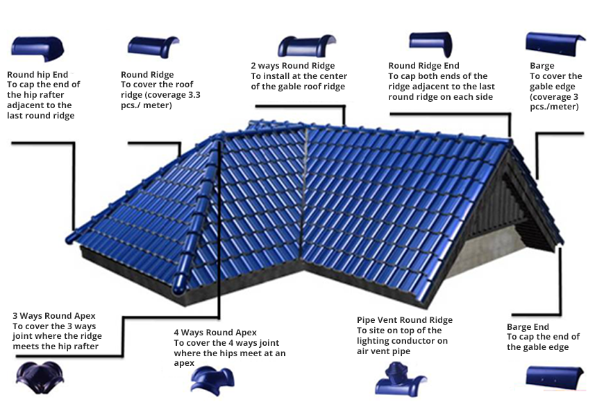Http Www Akubig Com Our Products Excella Roofing Roofing Roof Tiles Roof Cap