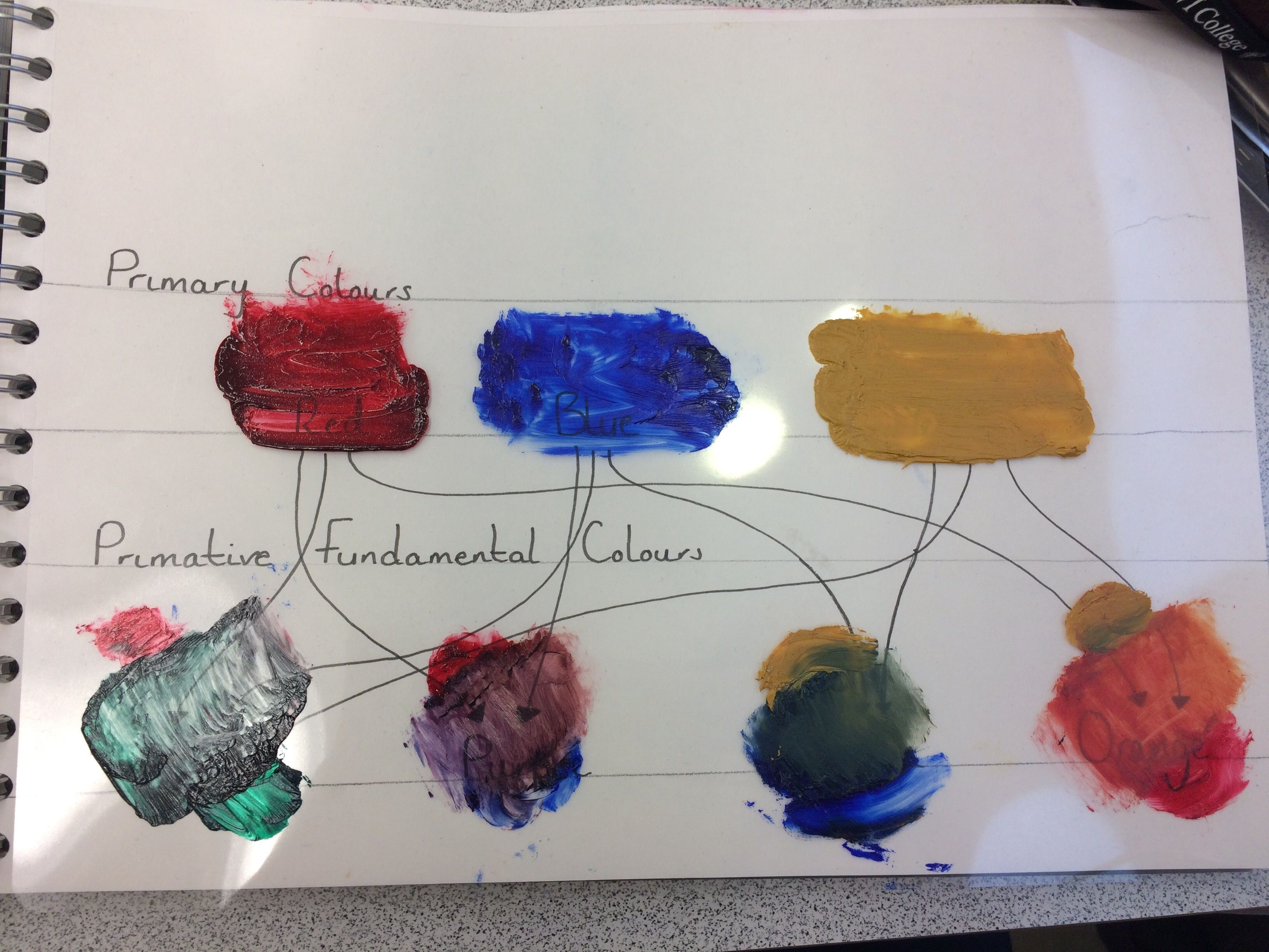 A flow chart explaining how primary colours make secondary colours a flow chart explaining how primary colours make secondary colours using acetate over the top to geenschuldenfo Image collections