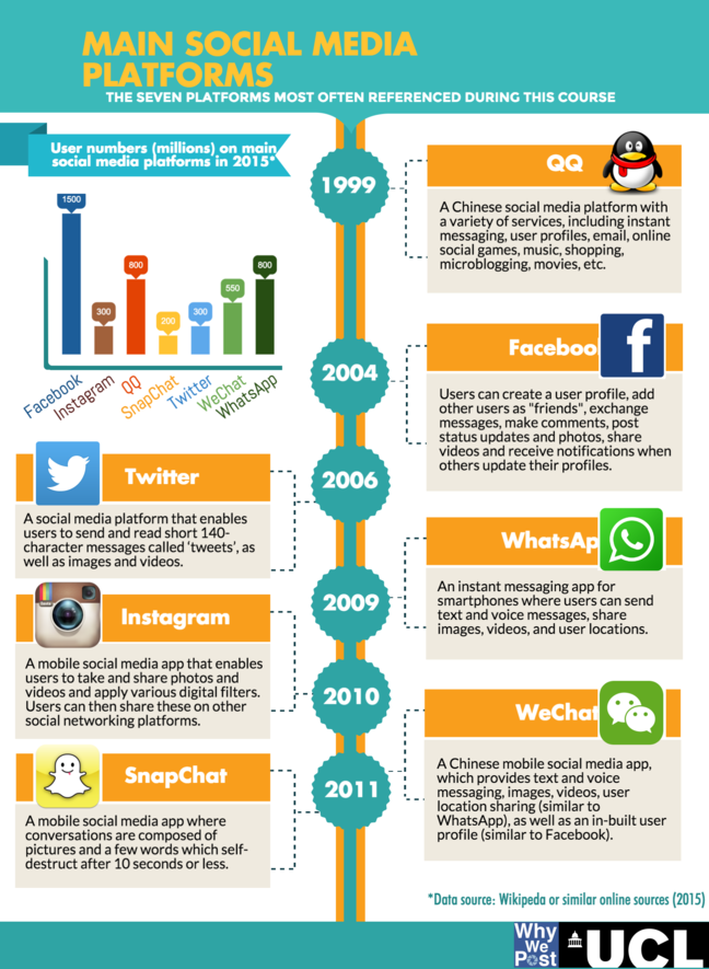 Alt Infographic showing popular social media platforms