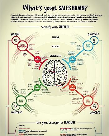 What is your sales brain? Source: linkedin.com #sales #brain #needs #skills #customer #connections #knowledge #logic #deals #strength #understanding #identification #connection #trust #focus #rapport #knowledge #credibility #listens #positioning #outcome #process #organization #logical #process #solution