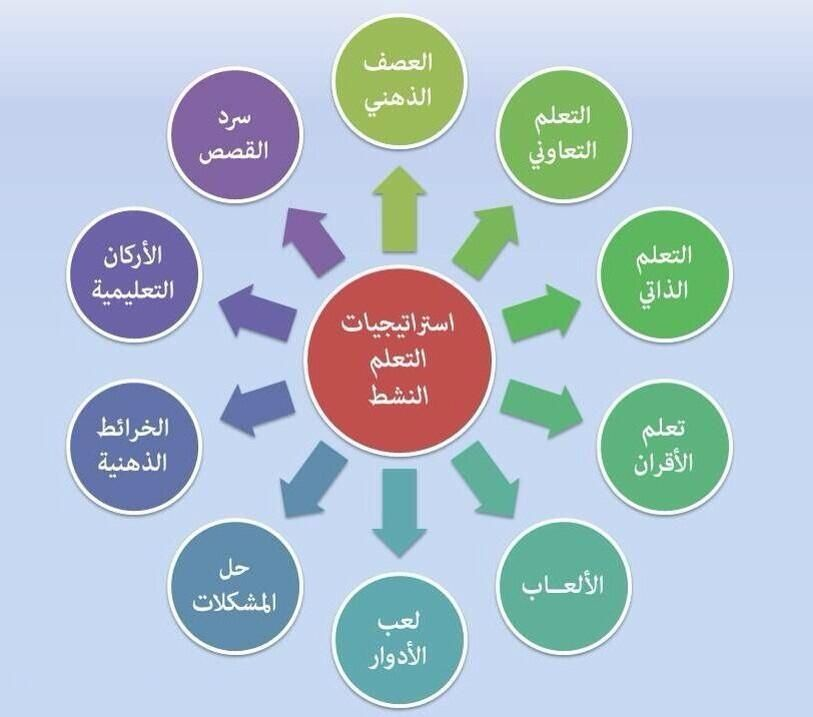 استراتيجيات التعلم النشط2 Learn Arabic Online Active Learning Strategies Teaching Methods