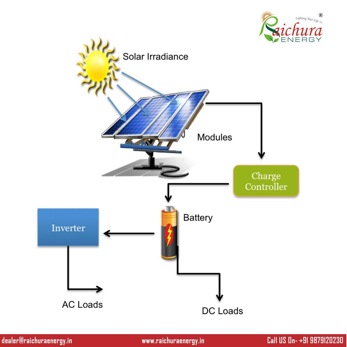 We All Have Multiple Energy Resources For Our Day To Day Life But We All Know Solar Is The Best Option Available For Solar Energy Energy Resources Solar Power