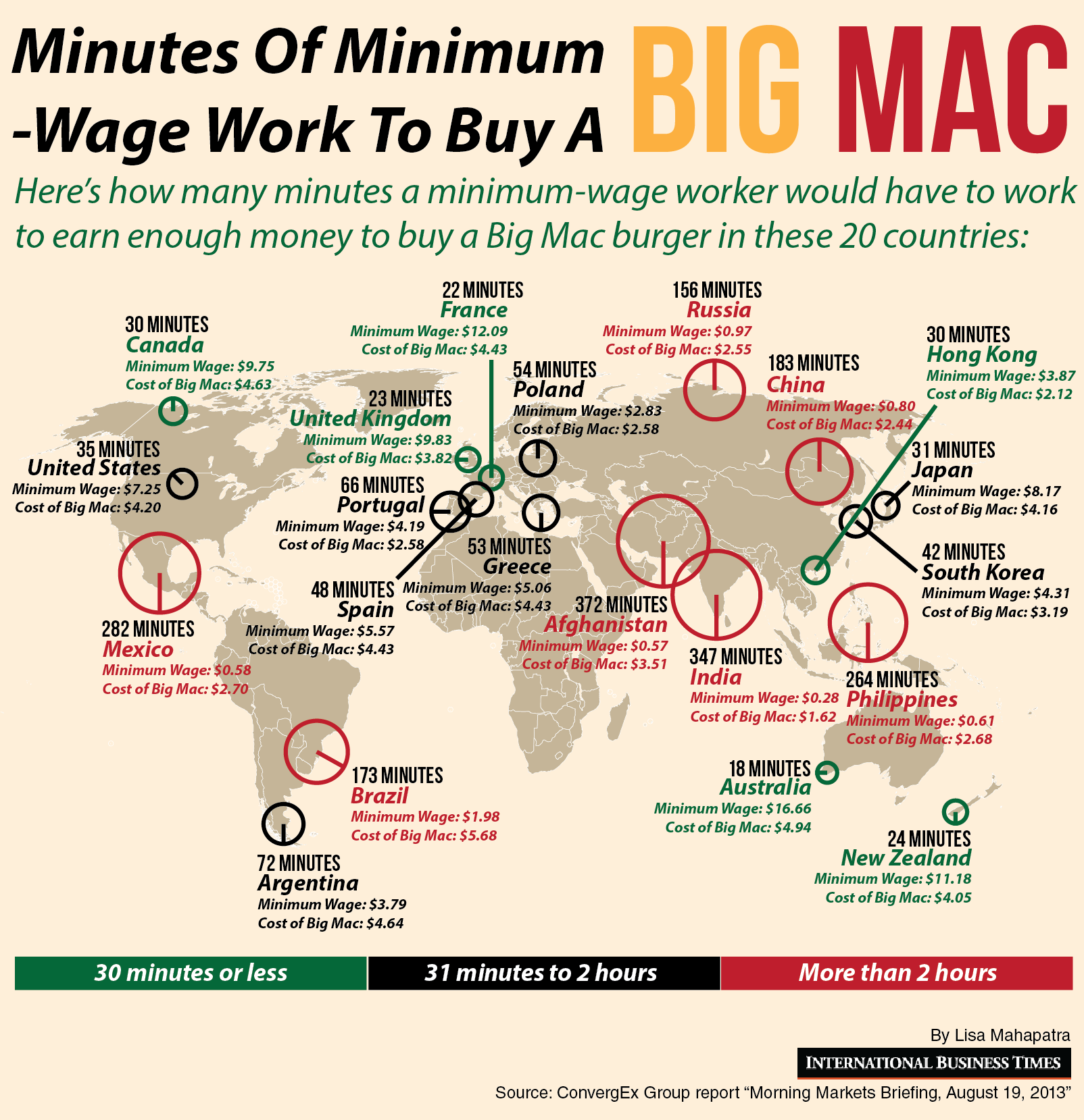 Just 18 minutes of minimum wage work in australia earns you a big just 18 minutes of minimum wage work in australia earns you a big mac but gumiabroncs Image collections
