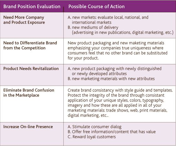 Brand Action Chart  Ba Brand Manuals    Brand Manual