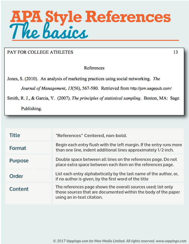 Apa Reference Section Example And Tips Apa Formatting Basics