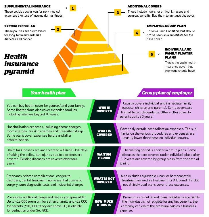 Health Insurance Pyramind Insurance Investments Income