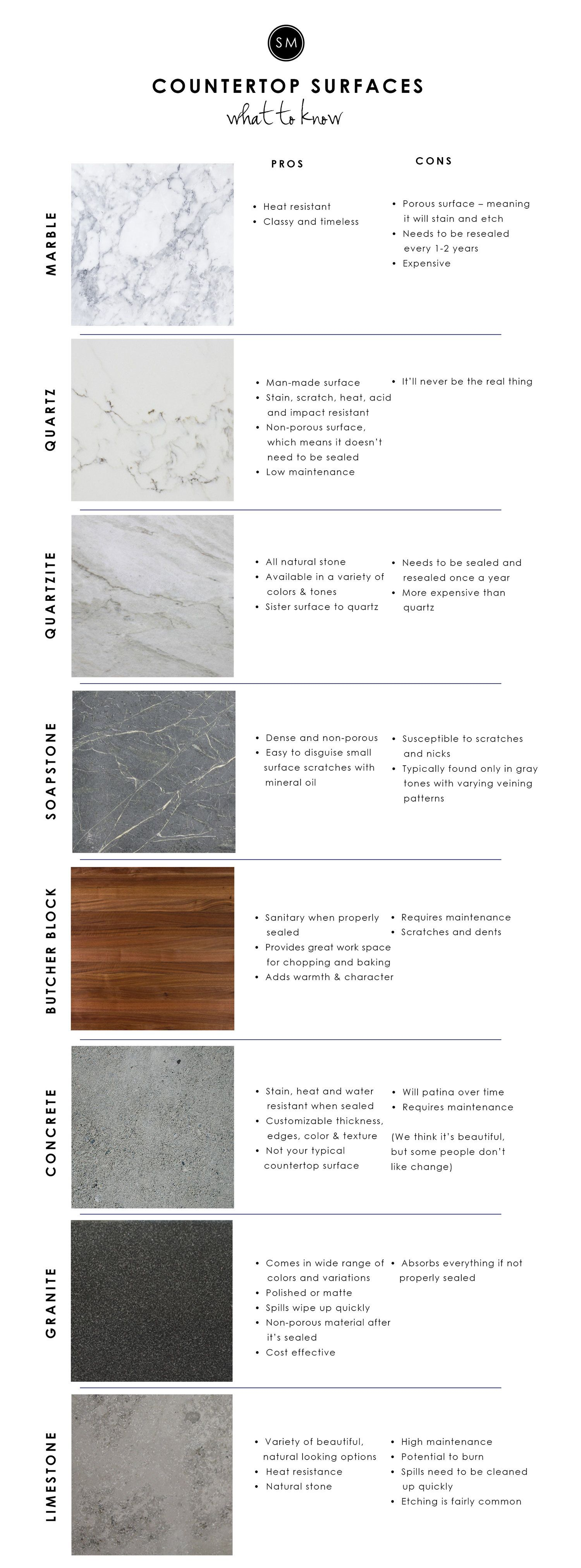 Kitchen Countertop Surfaces 101   STUDIO MCGEE. *Although It Can Be Heat  Resistance, Marble Can Be Discolored Or Crack With Extreme Heat Changes.