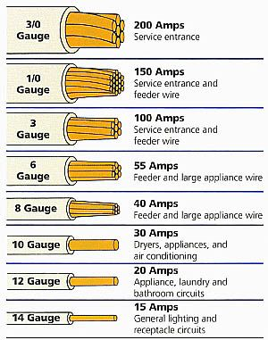 Electrical wire size table wire the smaller the gauge number
