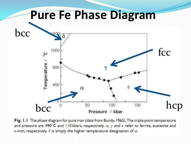 Fe cr c ternary phase diagram at 1000 degree c phase diagrams fe cr c ternary phase diagram at 1000 degree c phase diagrams pinterest diagram knives and blade ccuart Gallery